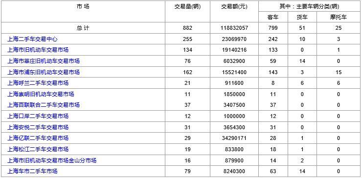 上海二手车:2019年2月14日与2月15日交易数据对比