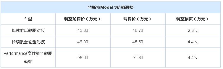 <a href='http://www.cn2che.com/buycar/c0b21318c0s0p0c0m0p1c0r0m0i0o0o2' target='_blank'>特斯拉</a>Model 3价格下调   最高降4.4万元