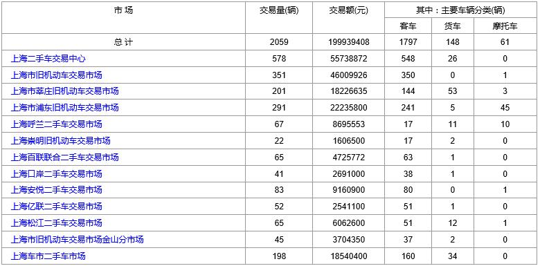 2019年3月7日(星期四)各大上海<a href='http://www.cn2che.com/' target='_blank'>二手车市场</a>成交数据