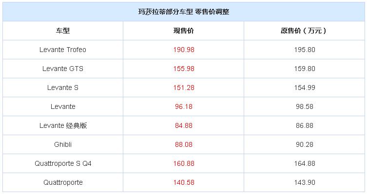 玛莎拉蒂全系售价调整   最高降4.82万