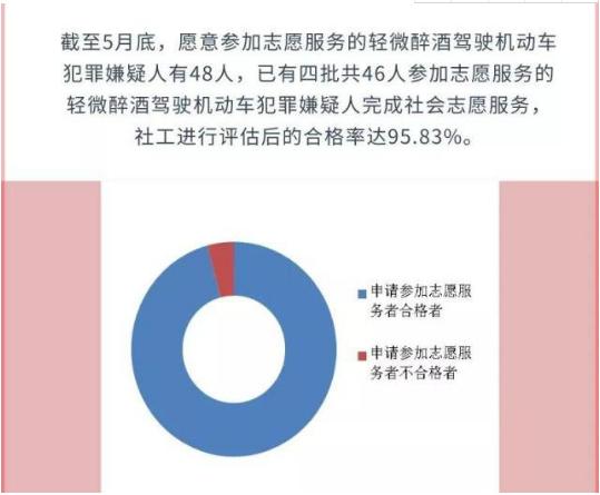 广州醉驾也能从宽免刑 5月底48人参加46人合格