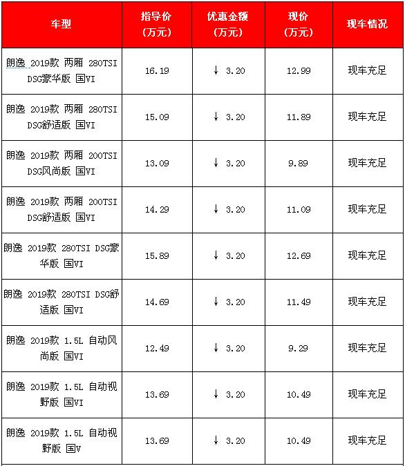 新款大众朗逸北京降价3.2万元 详细价格如下