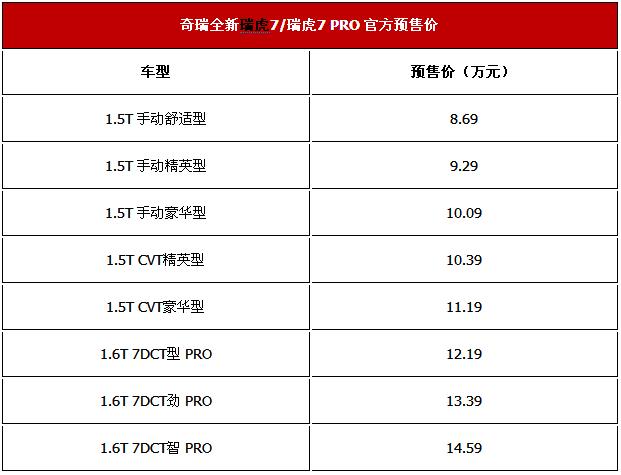 全新瑞虎7新车报价及图片 装载1.5T和1.6T发动机
