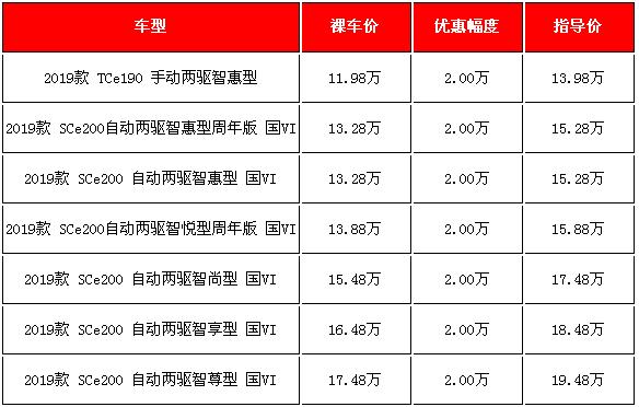 2019款科雷嘉新车降价 北京买车降价2万元