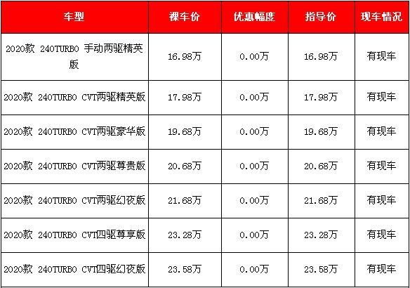 2020款广汽本田皓影新车报价及图片 颜色可选