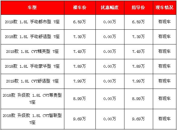 2018和2019款部分东风风光S560新车报价 色彩多样可选