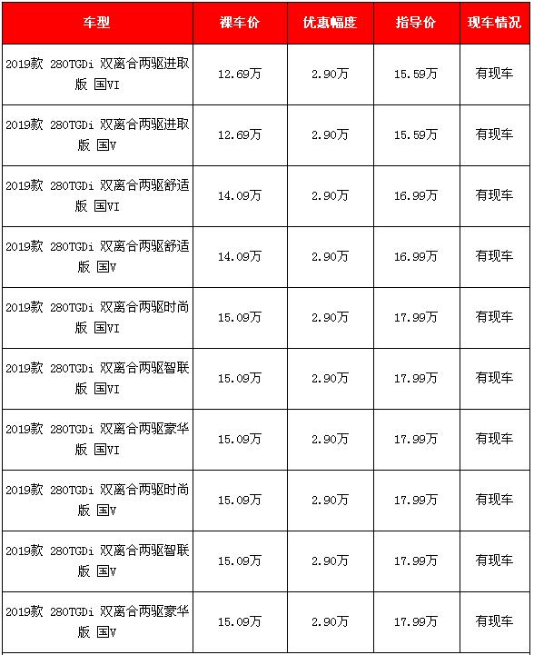 2019款北京现代途胜新车降价 10款选择降价2.9万元