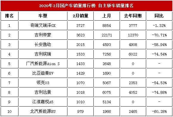 国产车销量<a href='http://news.cn2che.com/html/list_481_1.html' _fcksavedurl='http://news.cn2che.com/html/list_481_1.html' target='_blank'>排行榜</a>