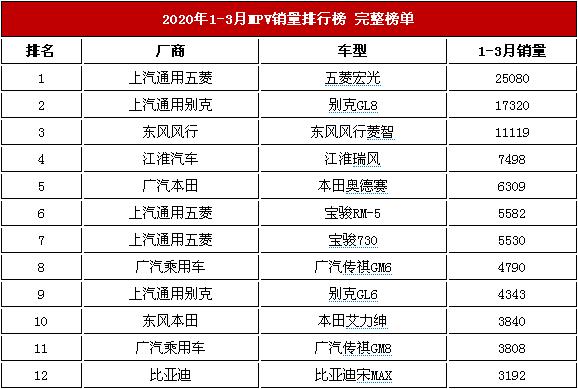 商务车销量<a href='http://news.cn2che.com/html/list_481_1.html' target='_blank'>排行榜</a>