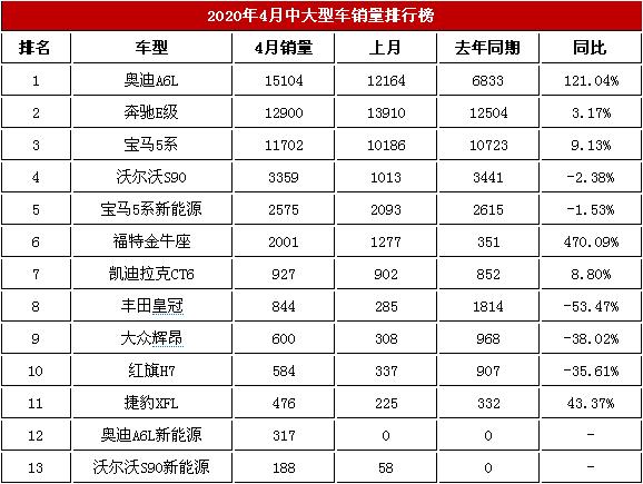 销售<a href='http://news.cn2che.com/html/list_481_1.html' target='_blank'>排行榜</a>