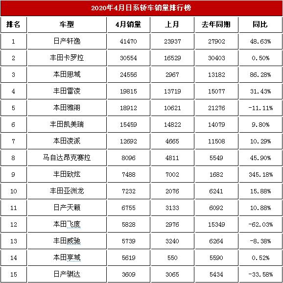《【天富平台注册app】2020年4月日系汽车销售榜单 日产轩逸排第一》