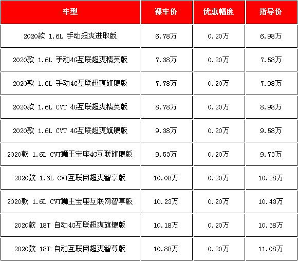 2020款荣威RX3购车优惠 两千元的降幅还不错