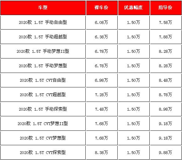 2020款江淮瑞风S4新车促销 1.5万元的实惠哪里找?