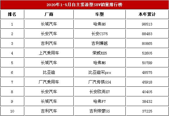2020年前5月自主紧凑型越野车交易榜 哈弗H6稳占第一