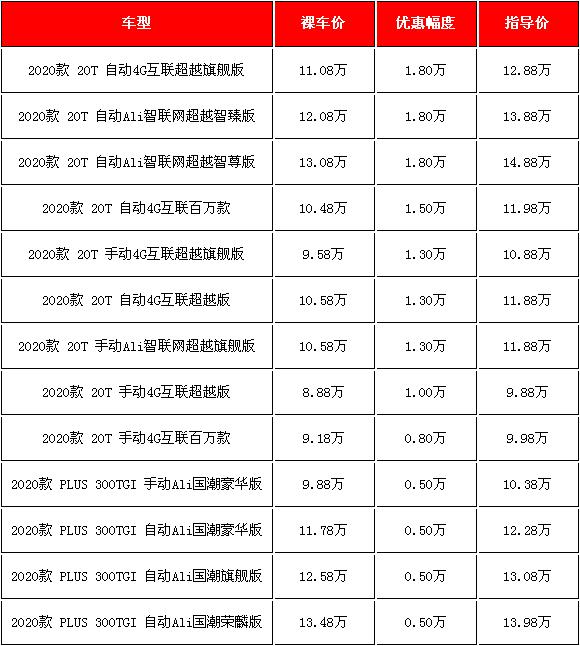 《【天富平台登录app】2020款荣威RX5汽车促销 购车优惠1.8万元》