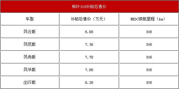 《【天富登录app】全新小型SU枫叶30X纯电动亮相 新车报价及图片展示》