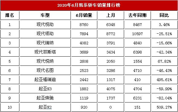 今年6月韩系车交易排行榜 现代悦动第一