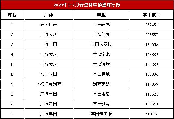 2020年1-7月国内合资轿车交易榜 日产轩逸占第一