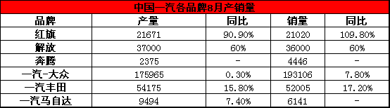同期上涨14% 中国一汽8月交易314454台