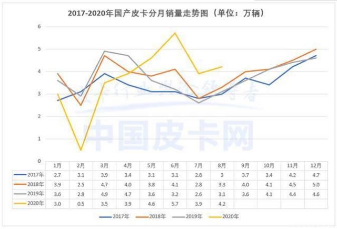 《【天富平台客户端】淡季汽车市场怎么样? 8月皮卡交易上涨37.9%》