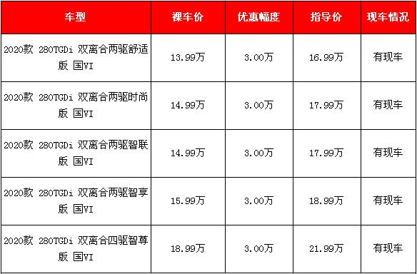 2020款途胜北京10月购车优惠3万元 需要吗?
