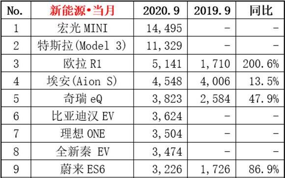 2020年9月新能源汽车交易榜 数据大涨宏光MINI破纪录