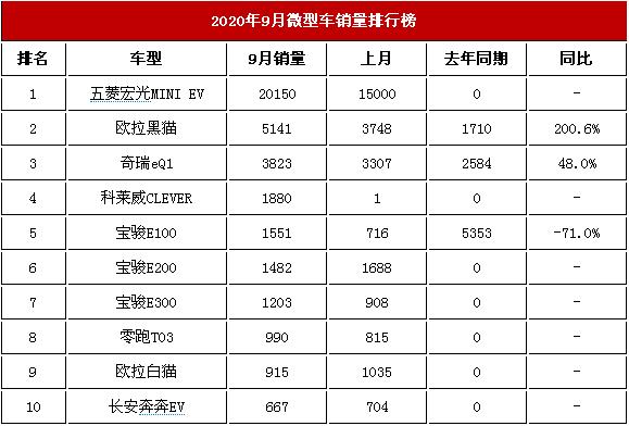 2020年9月微型车交易榜 宏光MINI半壁江山