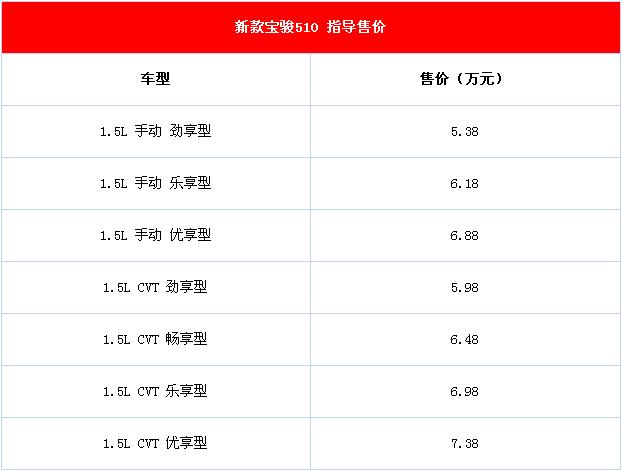 2021款五菱宝骏510新车亮相 推出7款车型