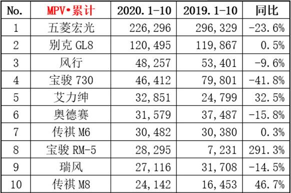 2020年前10月商务车交易榜 销量同比下降10.2%