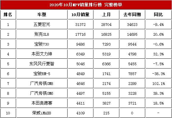 2020年10月国内商务车交易榜 五菱宏光稳如泰山