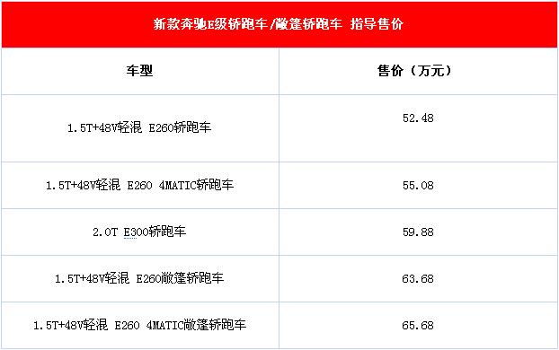 全新奔驰E级亮相 推出5款车型报价多少?