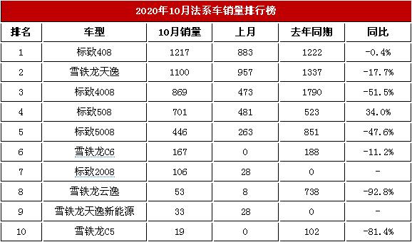 2020年10月法系车交易榜 第一名只有1217台